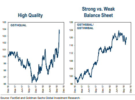 investors are flocking to quality stocks here s what that means