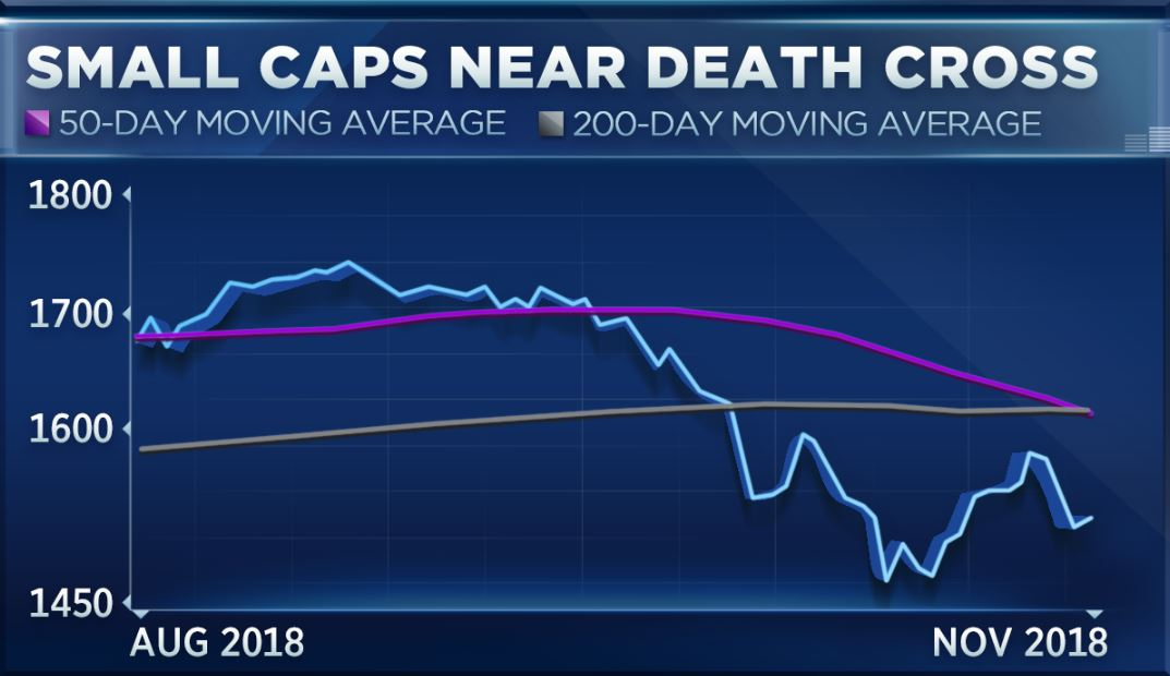 Small Cap Stocks Russell 2000 Enter A Death Cross
