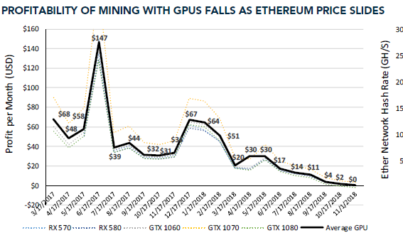 This chart shows how cryptocurrency mining on your own is no
