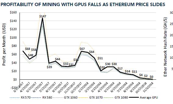 Coinbase Exec Bullish On Crypto Mining, Even Amid Market Slump 1