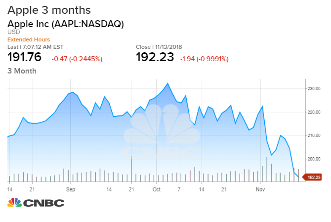 Apple Gets Downgraded More IPhone Estimates Cut Best Stock Quote For Apple