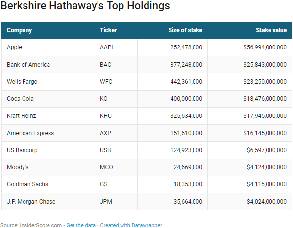 Here are Warren Buffett's 10 biggest holdings now, half are