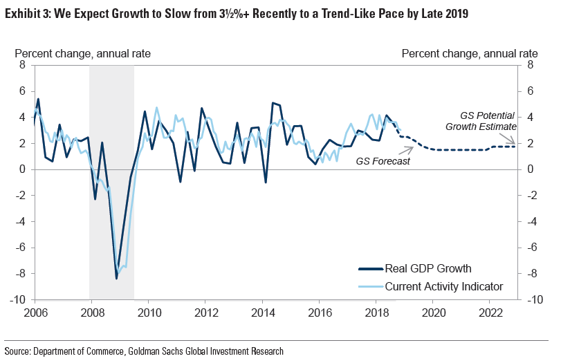 goldman sachs believes the us economy will slow to a crawl next year