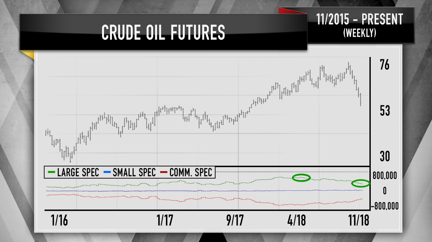 Thats Why Garners Been Warning Us Nearly All Year That Lower Oil Prices Could Be In The Cards Cramer Said