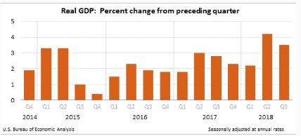 Economists see the Trump economy slowing drastically next year before a possible recession in 2020