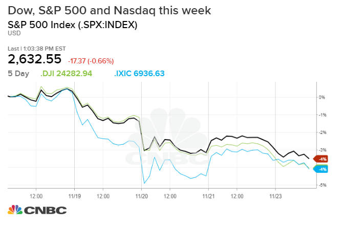 Dow Falls More Than 60 Points Posts Worst Thanksgiving Week Adorable Dji Stock Quote