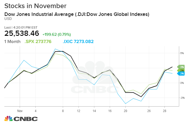 Dow ends volatile November with more than 150-point rally on