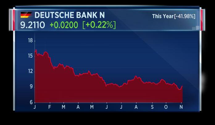 Deutsche Bank squeezes past crucial health checks but investor concerns still remain