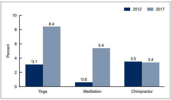 Meditation use rises as apps such as Headspace, Calm become