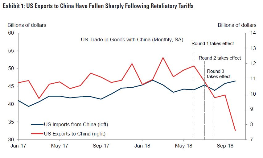 Goldman says U S -China not likely to reach trade deal by