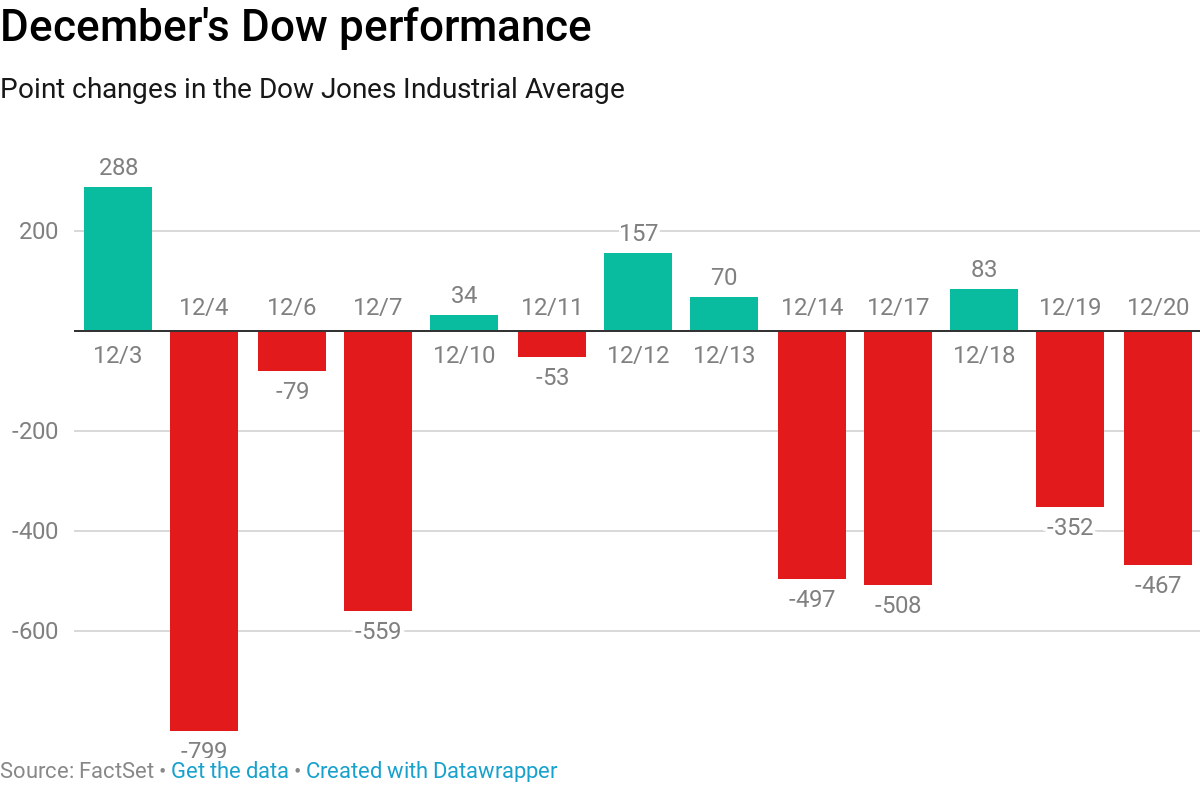 Dow rebounds from 14-month low, adds 100 points