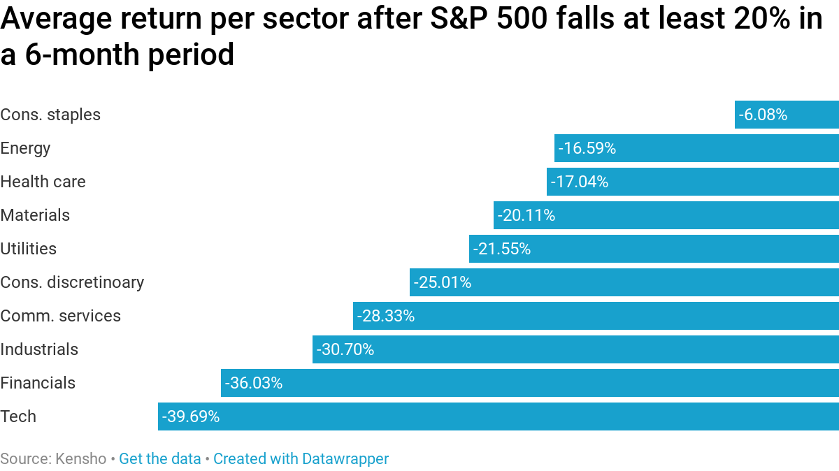 A bear market usually means even steeper losses are ahead