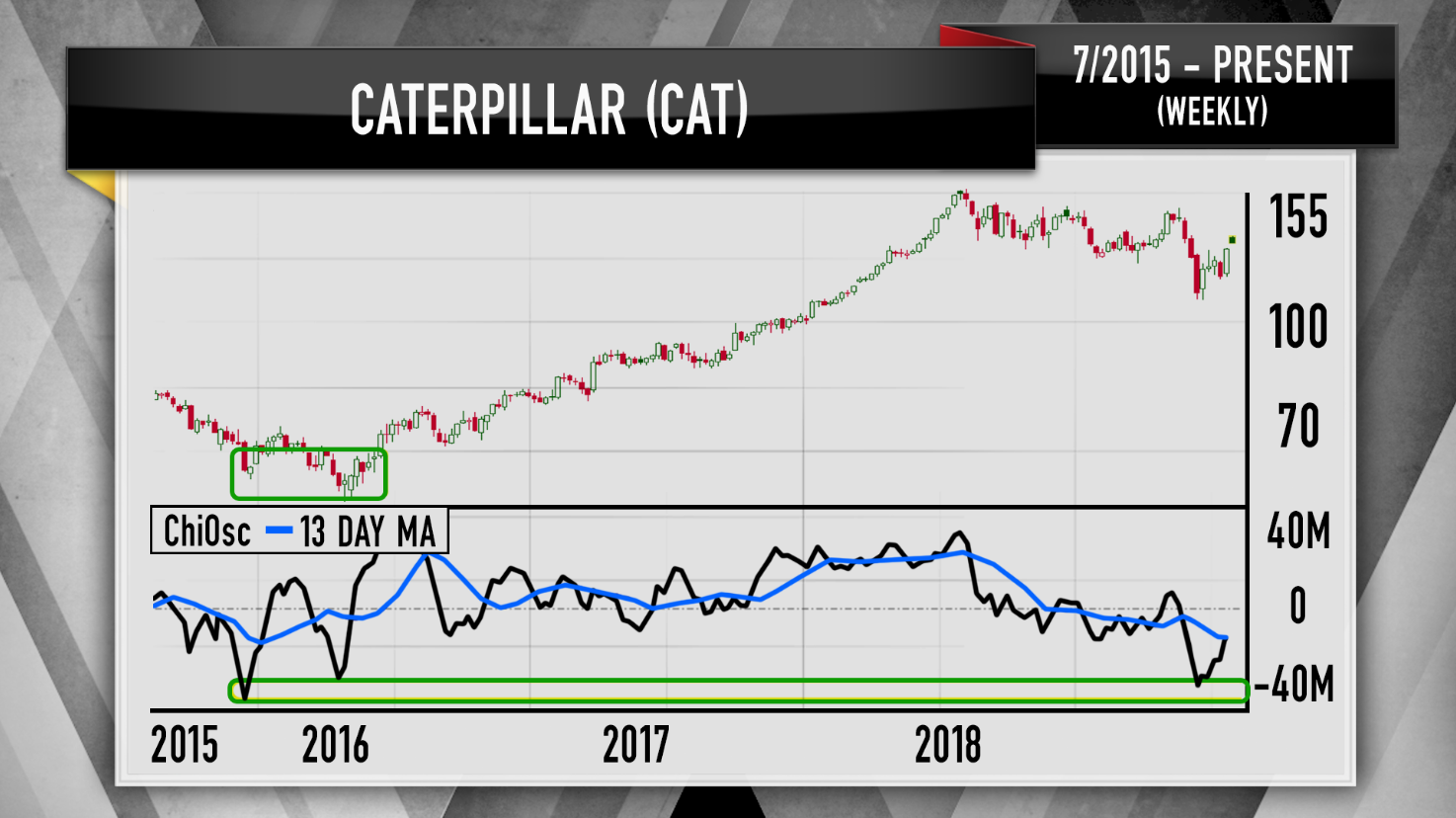 """the uptick in the chaikin oscillator foreshadowed a rebound in the stock   sure enough, cat gave you a mammoth rally over the next two years,"" cramer  said"