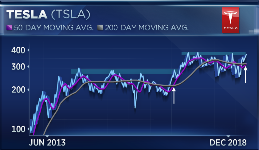 If Tesla can break this level, squeeze could deliver 45