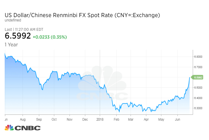 Chinese yuan fall sparks fear trade war could turn into