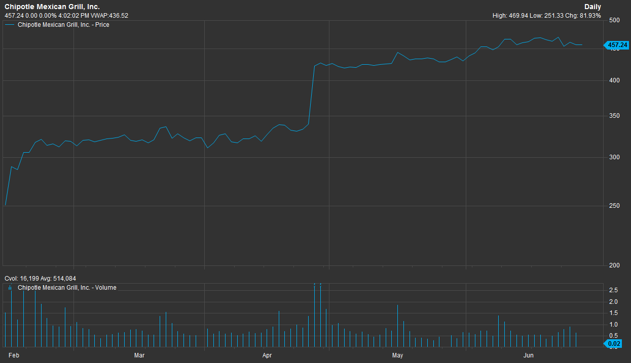 Chipotles Stock Is Up 80 Percent Since February