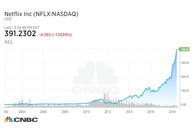 Tesla still isn't profitable 8 years after IPO  But, it isn