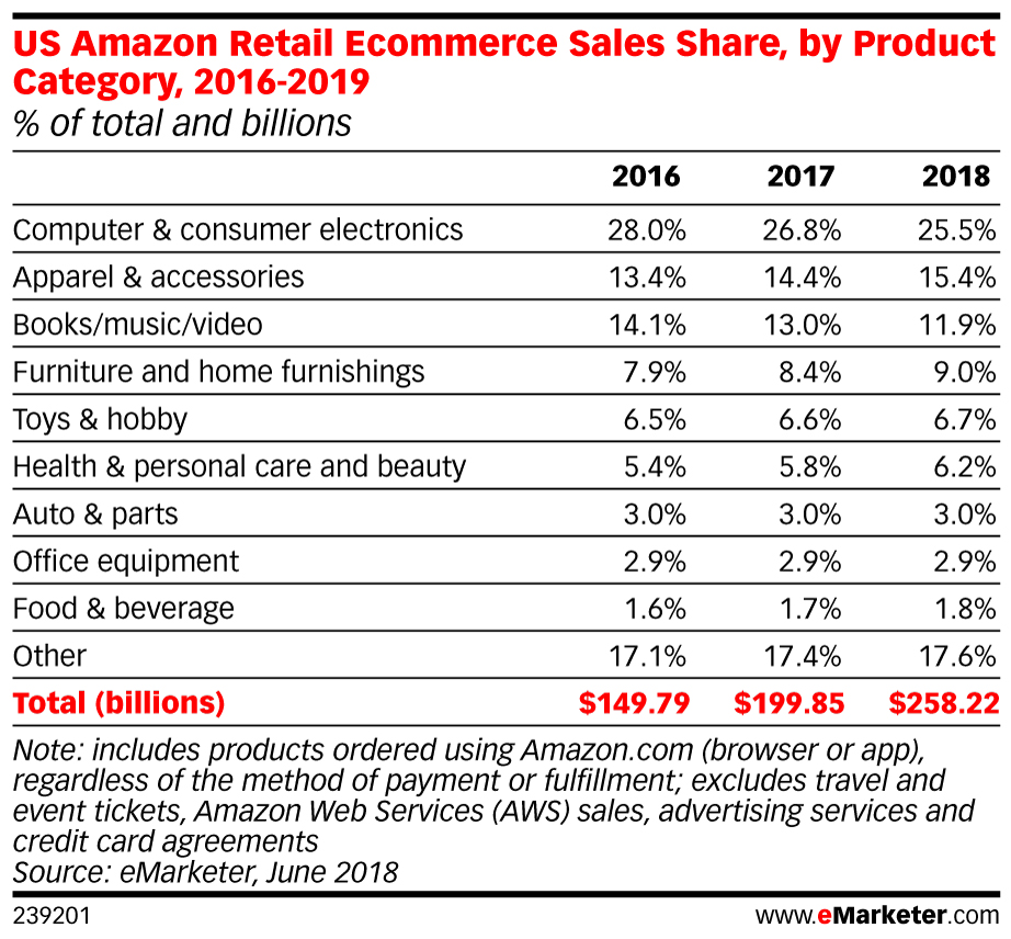 Amazon to take almost 50 percent of US e-commerce market by
