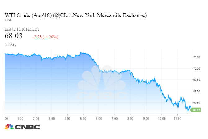Oil tumbles as Mnuchin says oil buyers may get Iran sanctions waivers