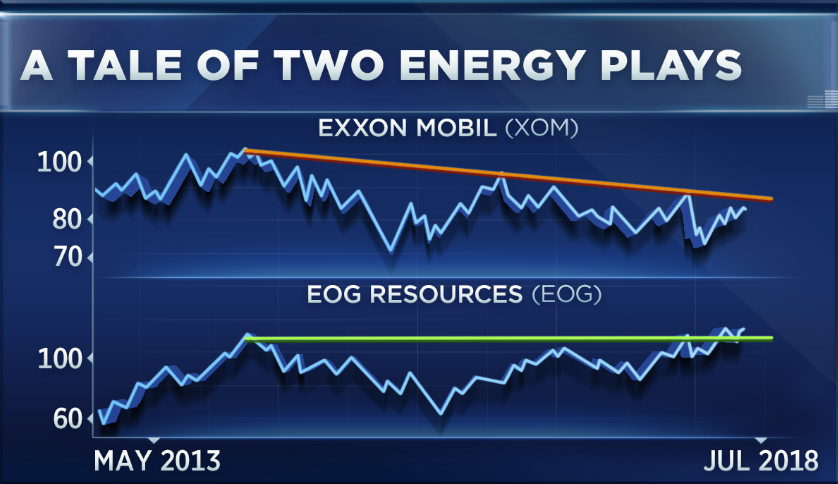 One Energy Stock To Buy And One Stock To Drop As Crude Oil Nosedives