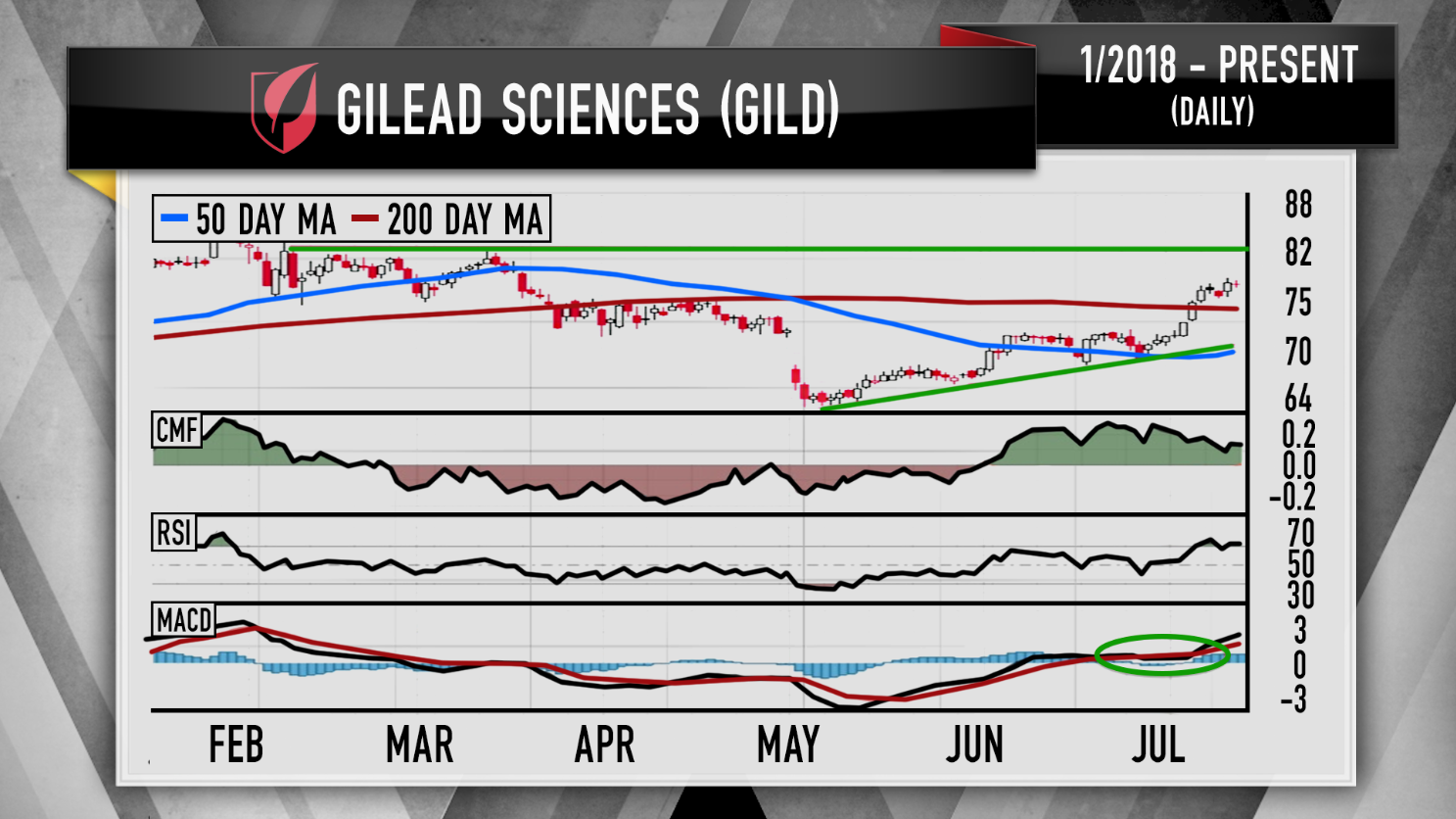 Cramers Charts Gilead And Celgenes Stocks May Have More Room To Run