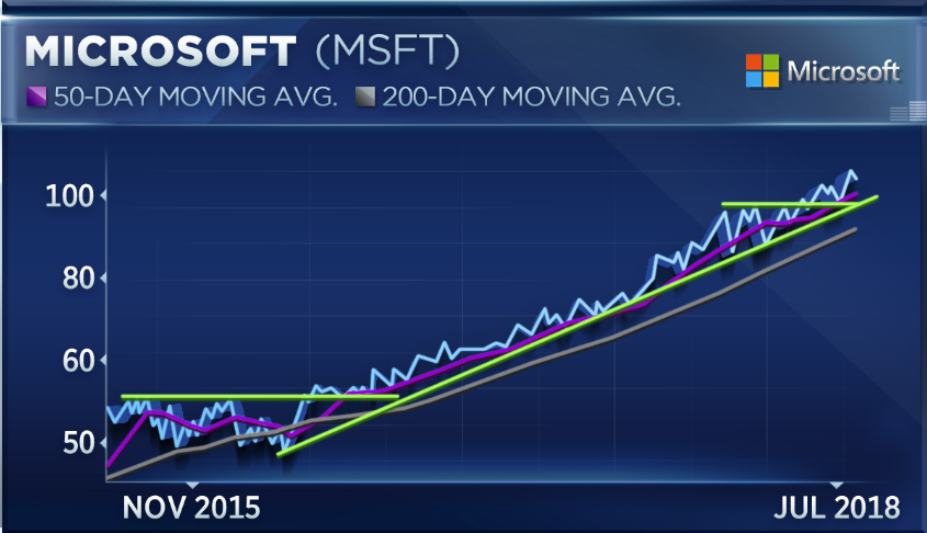 Dont Bet Against The Trend In Microsoft Technician Says