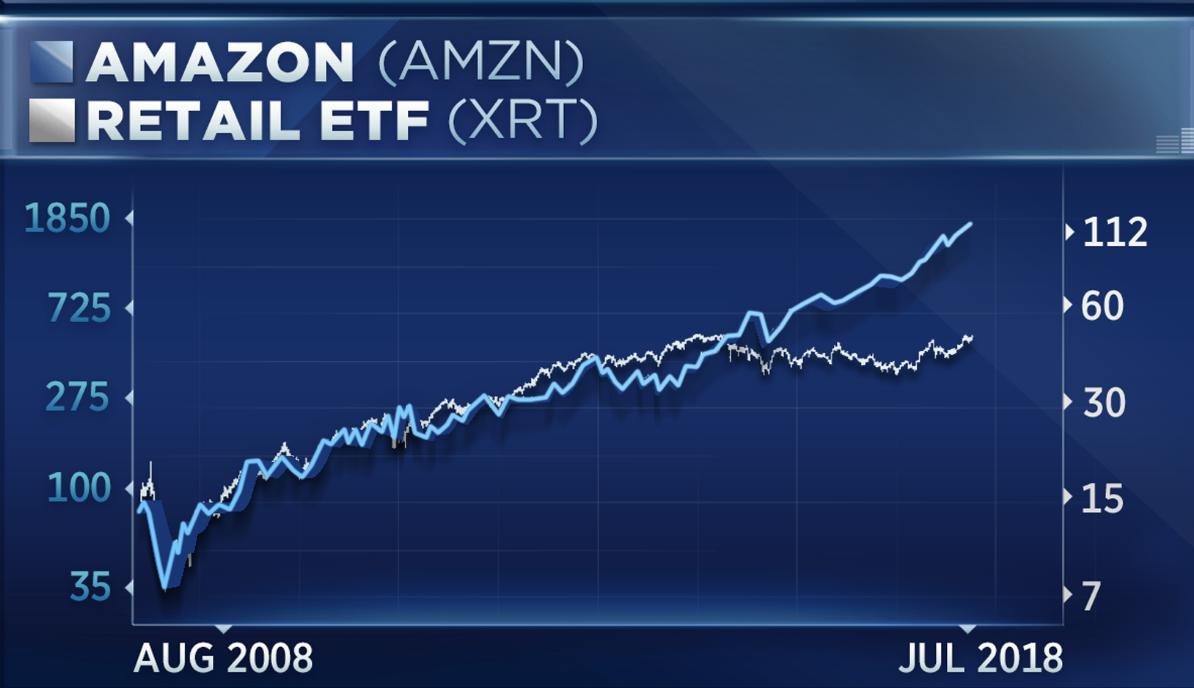 Xrt Retail Etf Defies Amazon Threat