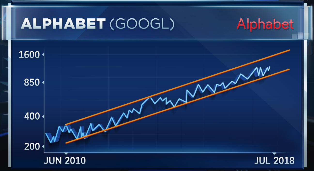 Google Alphabet Crawls Closer To 1 Trillion After Reporting Earnings