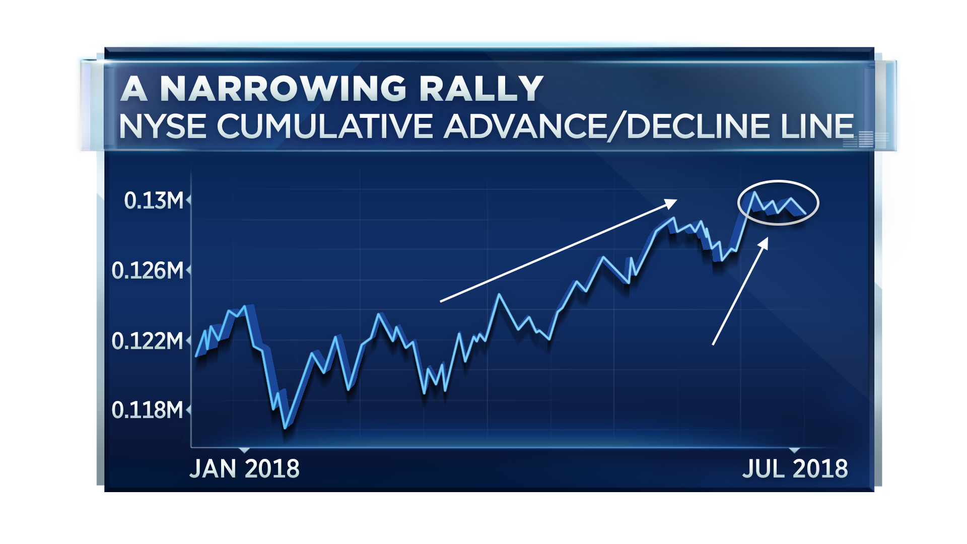 Three obscure charts are pointing to weakness for stocks
