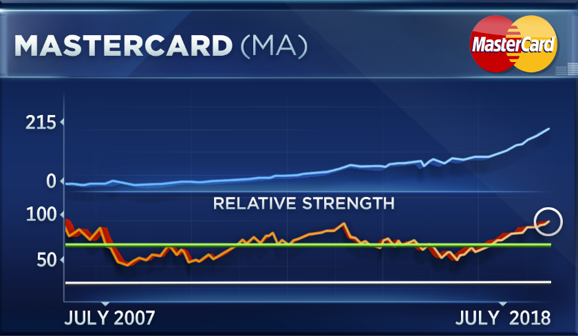 Visa And Mastercard Have Charged Higher But Their Rally May Go Bust