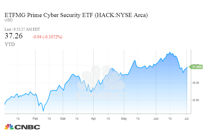 equifax data breach boosts cybersecurity stocks