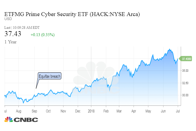 A cyber security fund has returned more than 30% since Equifax breach of date