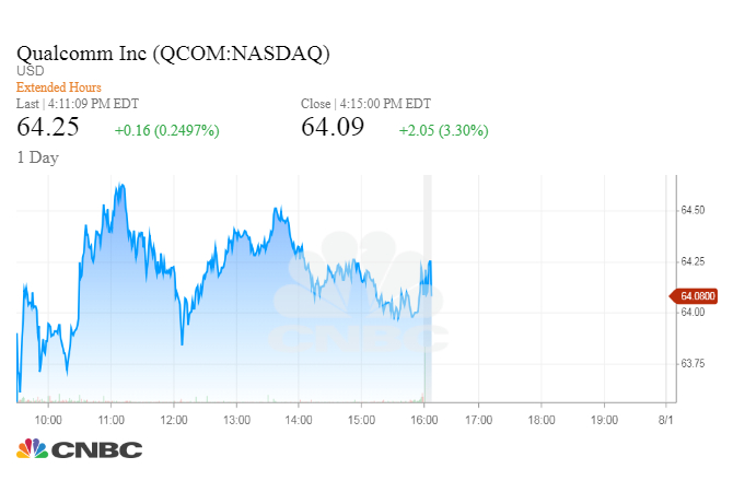 Qualcomm Stock Quote Inspiration Qualcomm Tenders Offer To Purchase Up To 48 Billion Of Its Shares