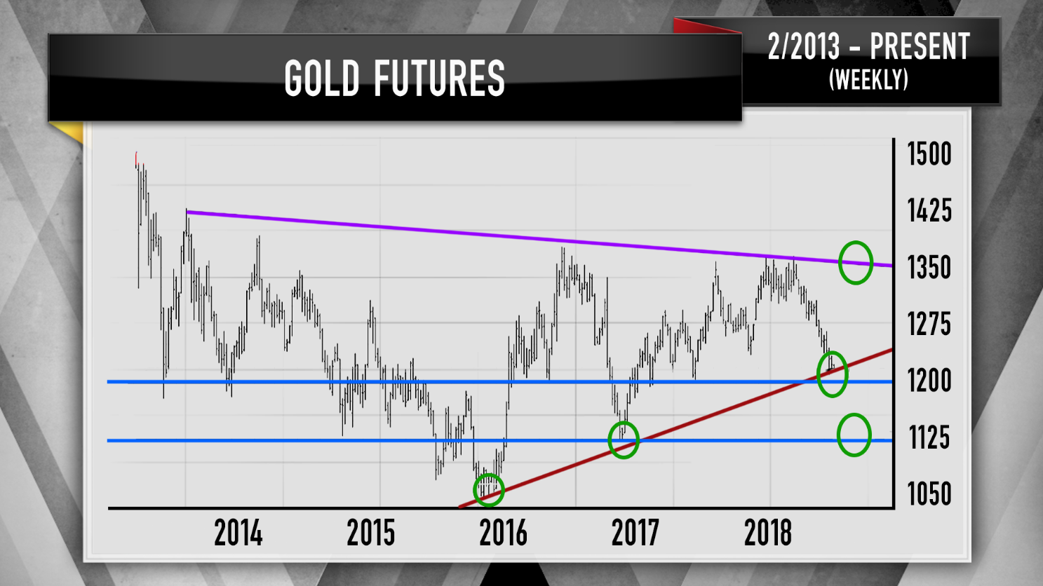 Cramers Charts Suggest Gold Could Be Nearing A Bottom
