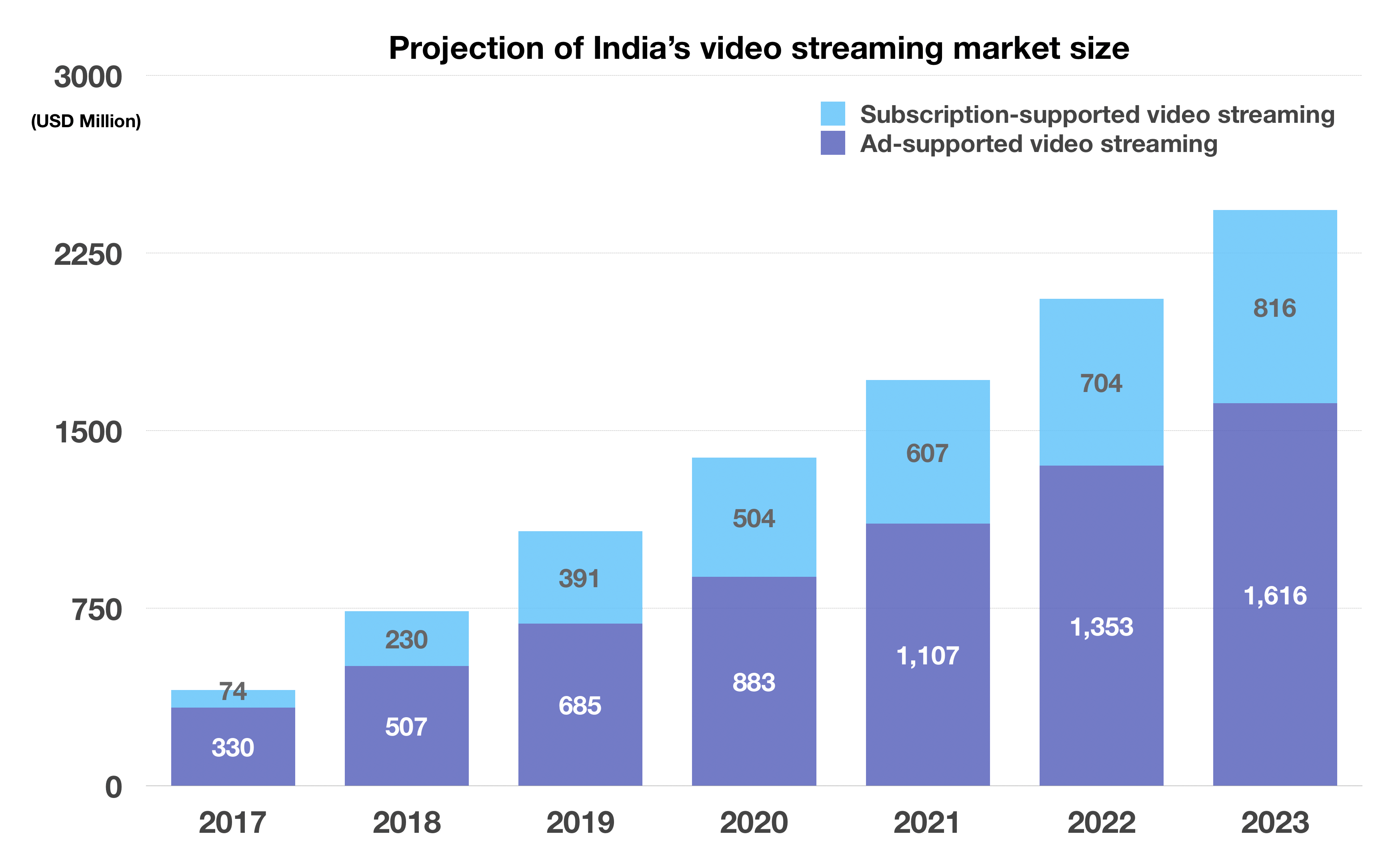 Netflix and Amazon are struggling to win over Indian viewers