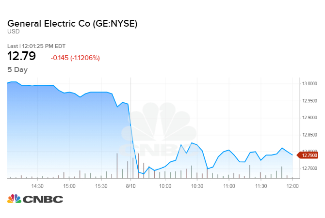 Ge Reportedly May Sell Power Conversion Unit For Half Of 2011 Price
