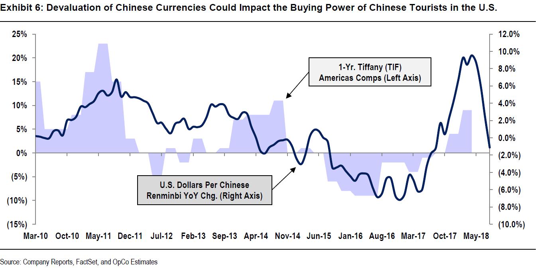 The Chinese Yuan Vs Tiffany S Growth