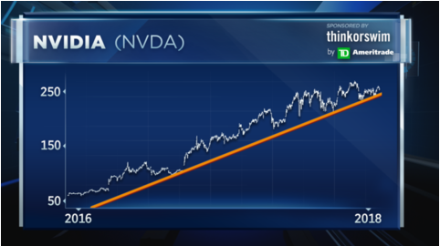 Charts point to trouble for Nvidia on earnings this week