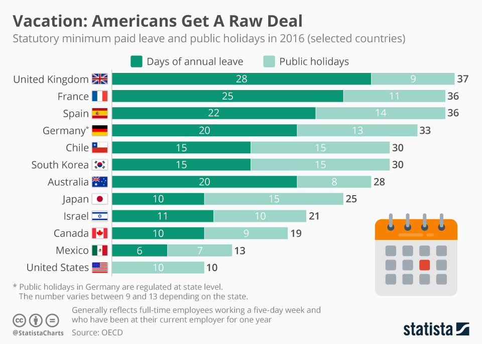 Statista: How far behind US is in paid time off compared ...