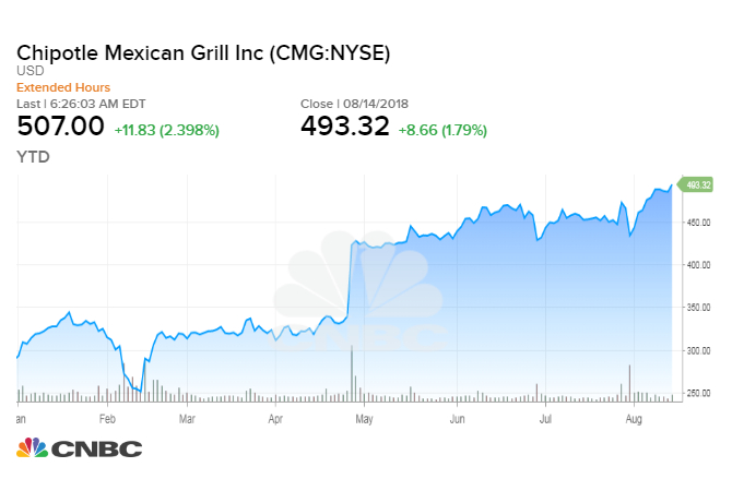 Morgan Stanley upgrades Chipotle, sees 20 percent surge