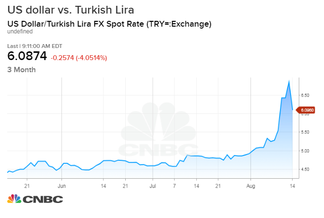 The Turkey Currency Pared Those Losses Wednesday Rising 3 8 Percent On Chart Above An Increase Equals A Weakening Turkish Lira