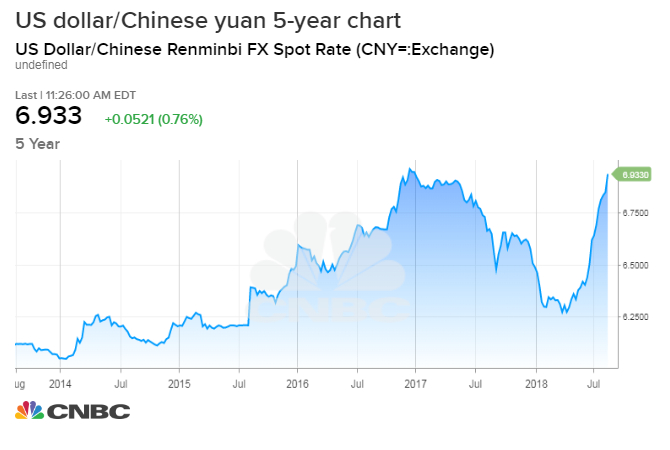 President Donald Trump Has Taken Issue With The Weakening Yuan And Said He Doesn T Like A Strong Dollar Is Also Near 6 96 Level It Was At