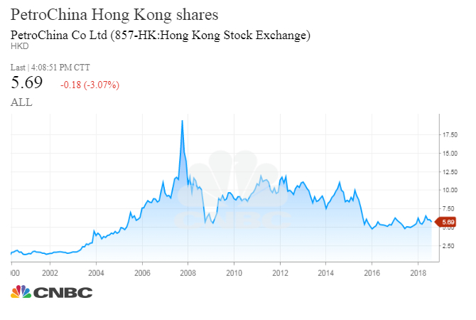 1264a19e36a When PetroChina made its debut in 2007 brent crude prices were at one  point, above $140 a barrel. Today they are about half that.