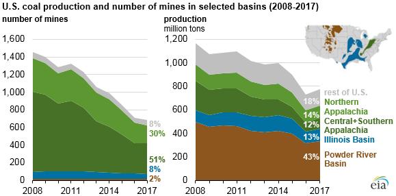 Coal mine regulation 2019