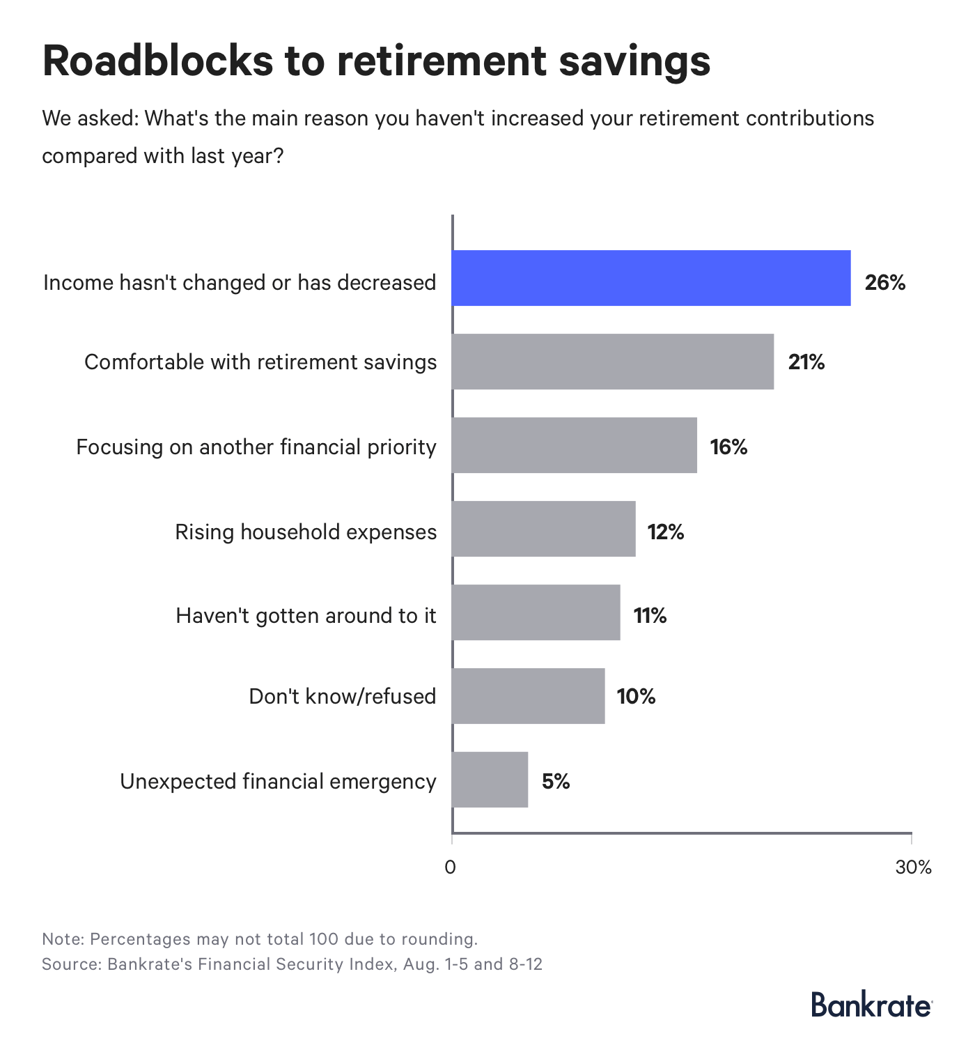 1 in 3 americans have less than 5 000 saved for retirement
