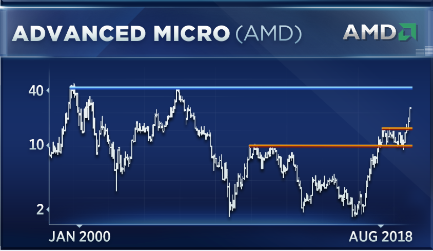 Amd Has Surged While Applied Materials Sinks Heres Whats Next