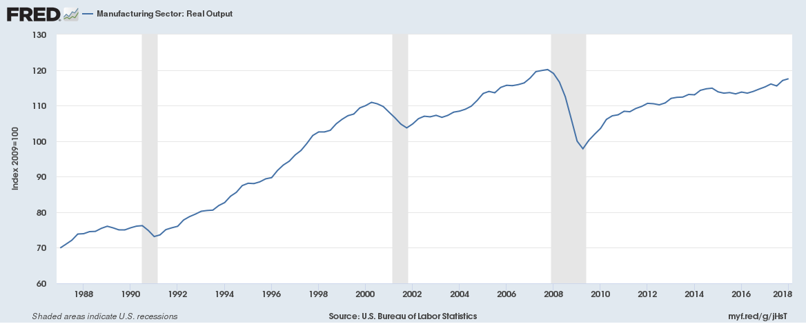 Job gains for the manufacturing industry are the most since 1995