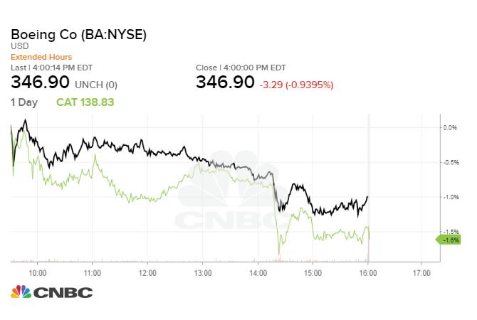 Stocks Snap 4 Day Winning Streak On Fears Of More Tariffs On China