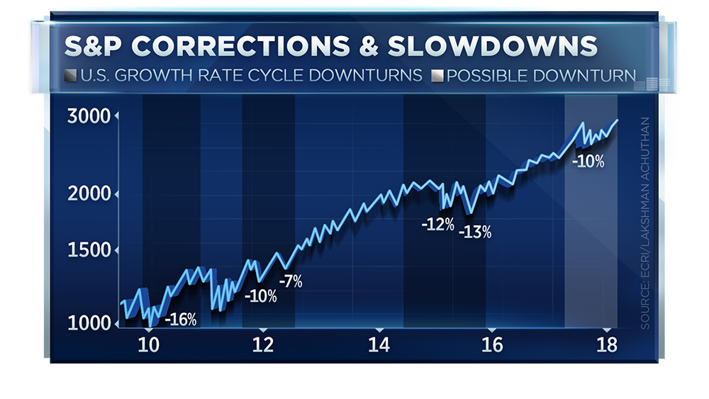Chart suggests stocks face heightened risk of 10-20% correction 20859510 TN CHART LINE SP CORRECTION copy  2