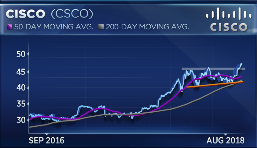 Cisco Looks Primed For A Buy With Amazon Apple Surging Technician